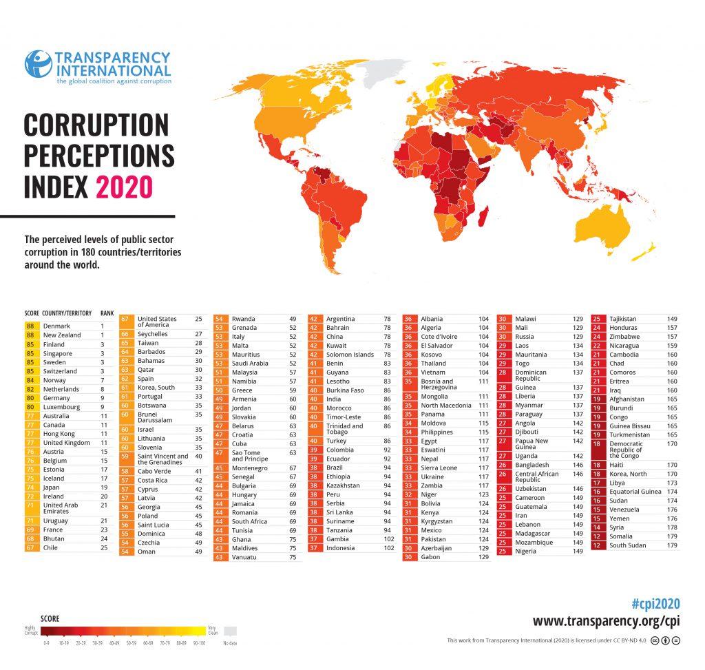 Index vnímání korupce 2020